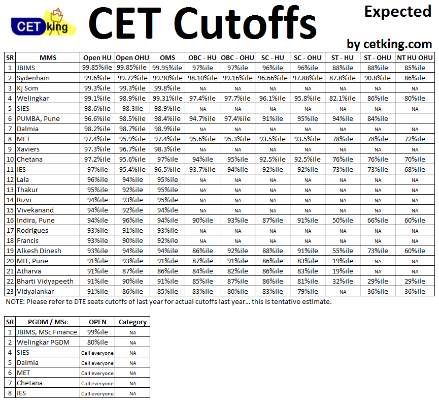 MBA-CET-cutoffs-by-Cetking