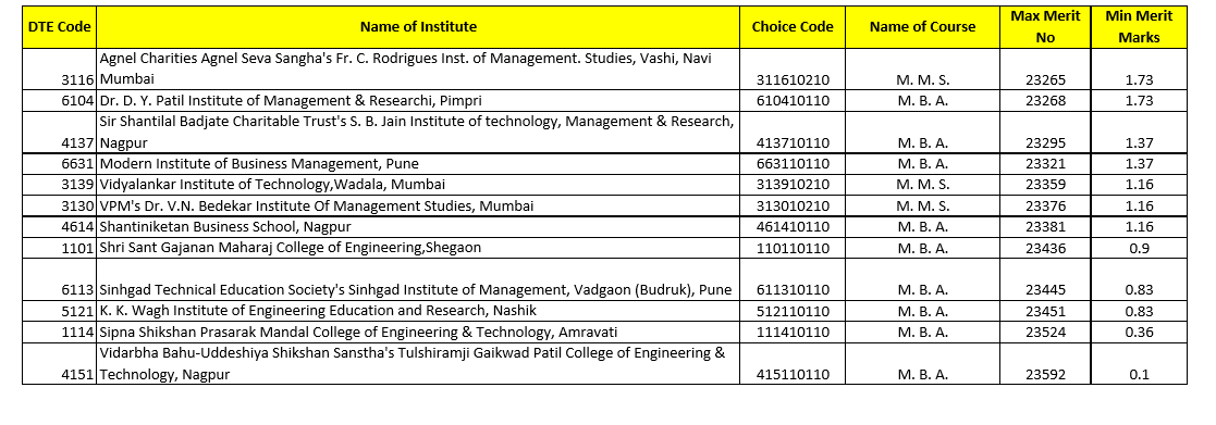MBA CET DTE Cutoffs 2014 for analysis page5