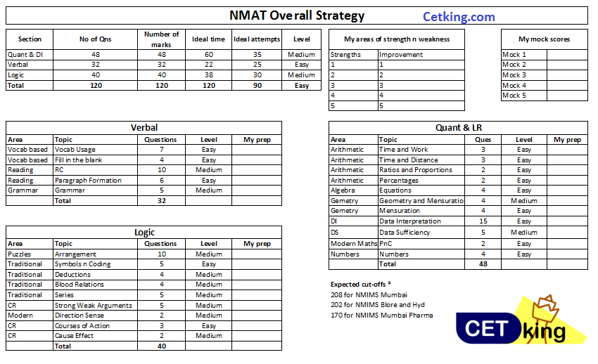 NMAT Exam Strategy planning by Cetking
