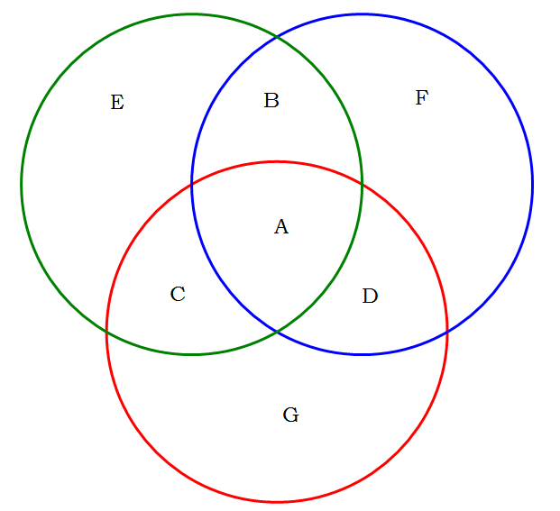 Formulas To Solve 3 Overlapping Sets In Venn Diagram Cetking