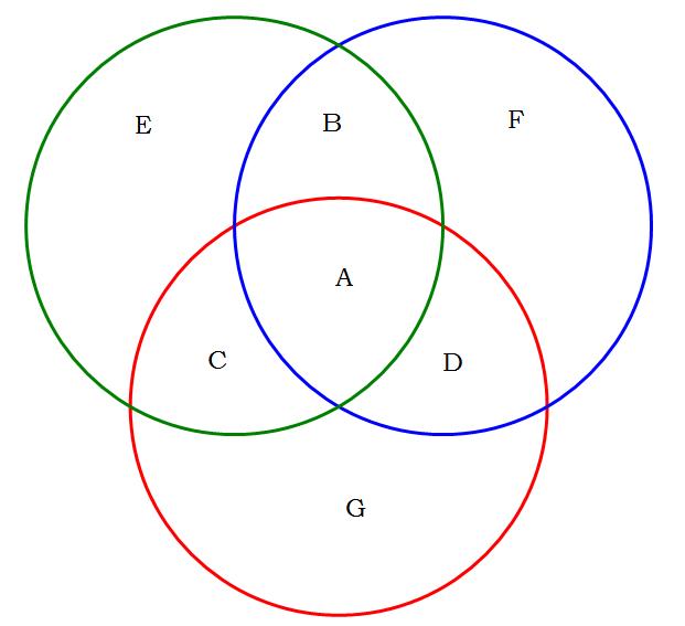 venn diagram v/s double set matrix